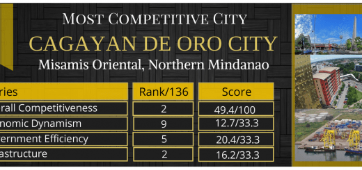 cagayandeorocity_num2overallcompetitiveness